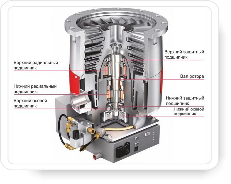 ремонт турбомолекулярных насосов