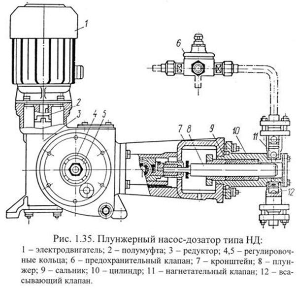 устройство и принцип работы плунжерных насосов