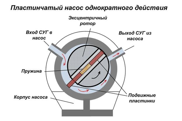 пластинчатый насос и область его применения