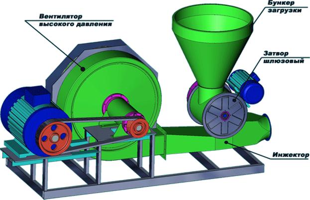 способ применения вихревых воздуходувок в пневмотранспортировке